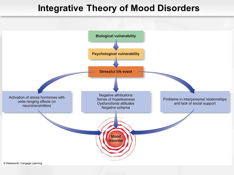 Treatment of Mood Disorders Changing the chemistry of the brain Medications ECT Psychological treatment