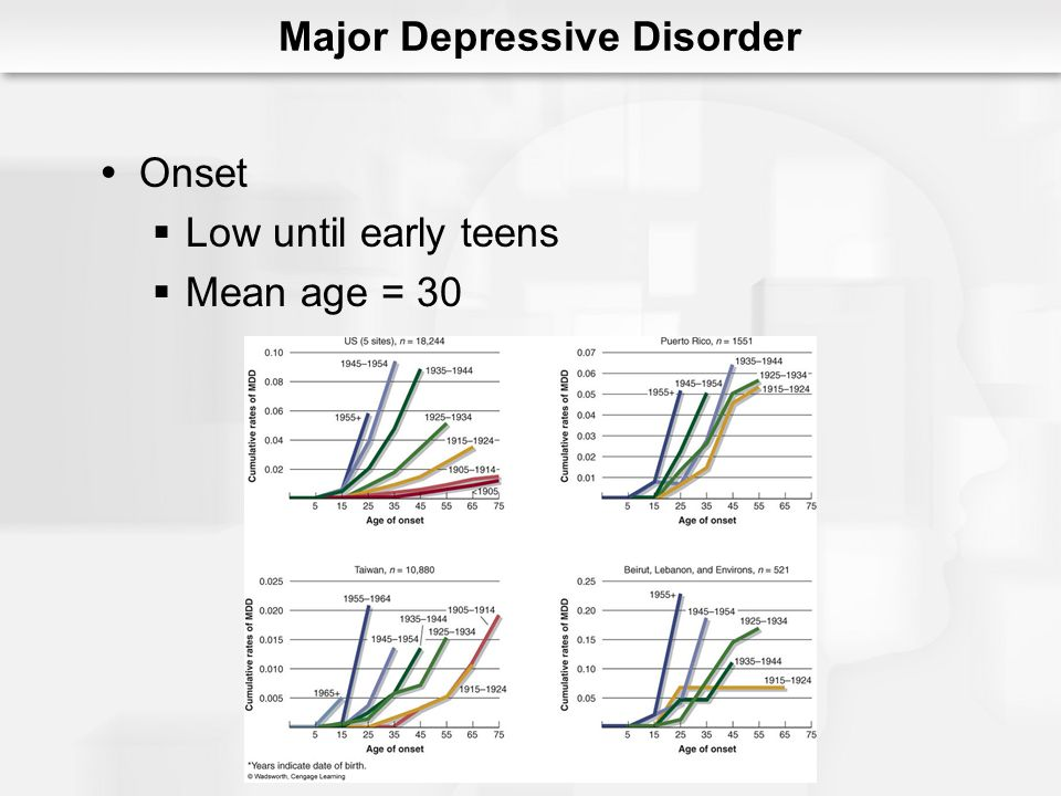 Dysthymic Disorder Milder symptoms 2+ years Chronic Persistent Depressive Disorders: An Overview