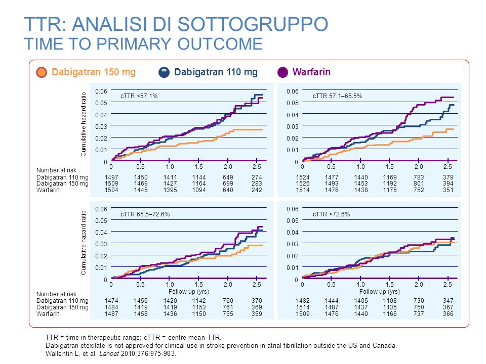 TTR: ANALISI DI SOTTOGRUPPO TIME TO MAJOR BLEEDING Warfarin Dabigatran 150 mg Dabigatran 110 mg Cumulative hazard ratio 00.51.01.52.02.5 Dabigatran 110 mg Dabigatran 150 mg Warfarin Number at risk cTTR <57.1% 0 0.02 0.06 0.08 0.10 0.12 0.04 1497 1509 1504 1443 1448 1430 1398 1399 1371 1135 1065 647 680 614 274 276 231 00.51.01.52.02.5 cTTR 57.1–65.5% 0 0.02 0.06 0.08 0.10 0.12 0.04 1524 1526 1514 1465 1467 1460 1416 1403 1139 1160 1140 753 774 729 362 377 333 Cumulative hazard ratio 0 Follow-up (yrs) 0.51.01.52.02.5 Dabigatran 110 mg Dabigatran 150 mg Warfarin Number at risk cTTR 65.5–72.6% 0 0.02 0.06 0.08 0.10 0.12 0.04 1474144513921108736364 1484141513721105715343 1487144513981121725344 00.51.01.52.02.5 Follow-up (yrs) cTTR >72.6% 0 0.02 0.06 0.08 0.10 0.12 0.04 1482143813851087706336 1514145513991109716350 1509145214111129714354 TTR = time in therapeutic range; cTTR = centre mean TTR; HR = hazard ratio; CI = confidence interval.