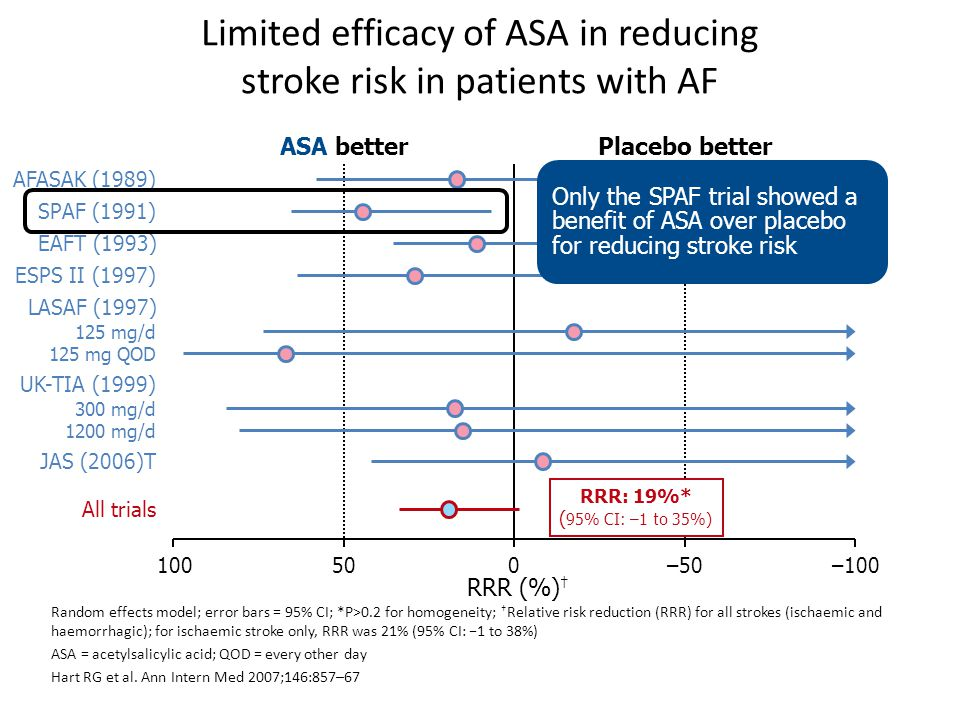 ASA was less effective than VKA in historical trials in AF Random effects model; error bars = 95% CI; *P>0.2 for homogeneity; †Relative risk reduction (RRR) for all strokes (ischaemic and haemorrhagic); ASA = acetylsalicylic acid Hart RG et al.