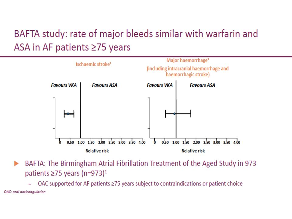 Risk of major and intracranial bleeding not significantly different between ASA and OAC *Modified HAS-BLED score used in this study: 1 point each for systolic blood pressure >160 mmHg, renal dysfunction, liver dysfunction, stroke, bleeding, age >65 years, drugs affecting bleeding or alcohol abuse (maximum score = 7); score 0–2 indicates low bleeding risk, ≥3 indicates high bleeding risk; ASA = acetylsalicylic acid Friberg L et al.
