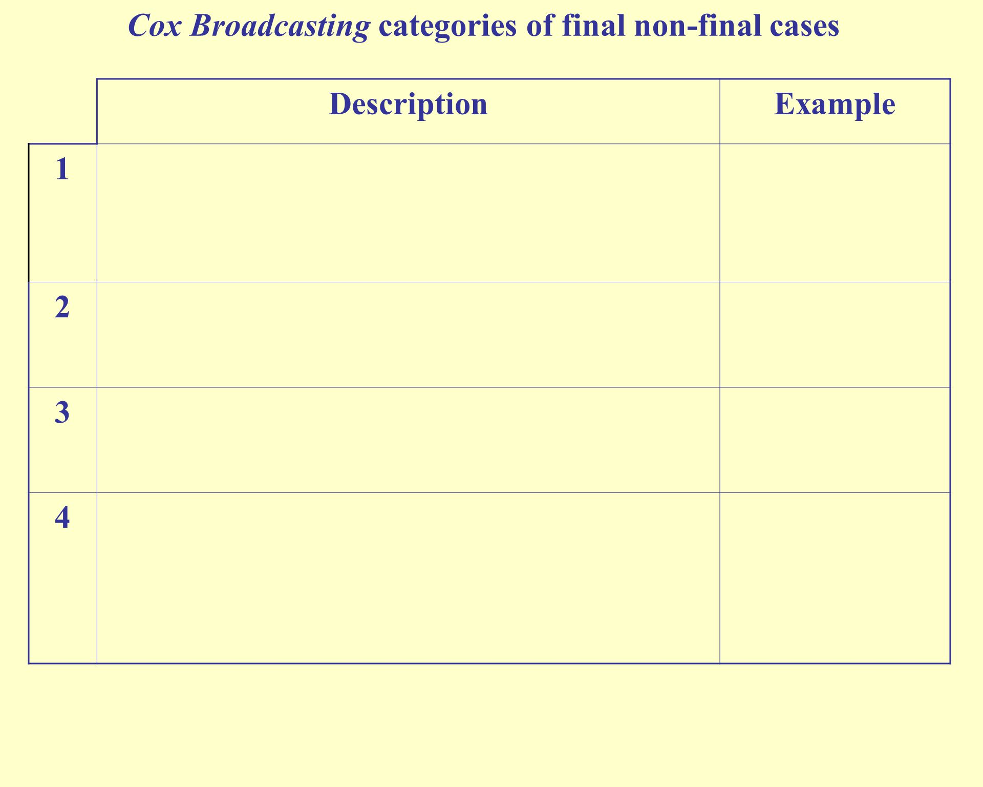 Cox Broadcasting categories of final non-final cases DescriptionExample 1Further state proceedings to come, but the federal issue is preclusive or the outcome of further proceedings is preordained 2 3 4