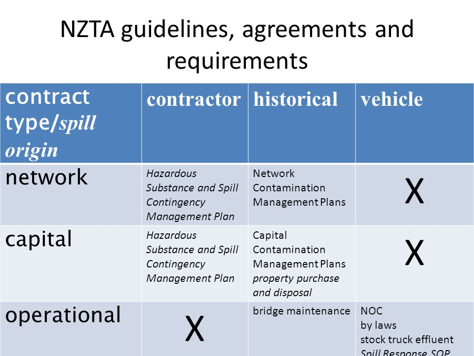 NZTA Environmental and Social Responsibility Policy Guiding Principles Work in partnership with local authorities and government agencies Ensure environmental effects are avoided, remediated or mitigated If responsible party cannot or will not remediate conduct necessary works, cost recovery