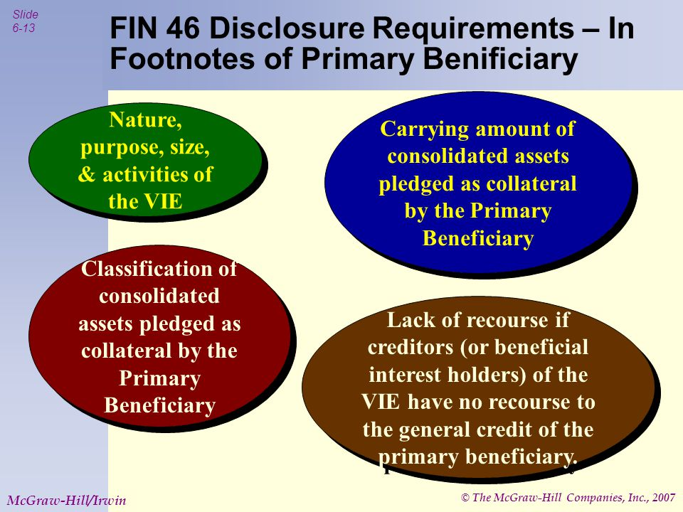 © The McGraw-Hill Companies, Inc., 2007 Slide 6-14 McGraw-Hill/Irwin FIN 46 Disclosure Requirements – In Footnotes of non-primary Beneficiaries Nature, purpose, size, & activities of the VIE Nature of involvement with the VIE When involvement with the VIE began Maximum exposure to loss as a result of involvement with the VIE.