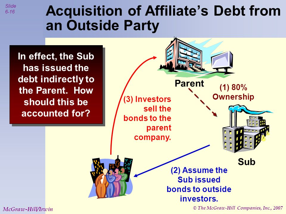 © The McGraw-Hill Companies, Inc., 2007 Slide 6-17 McGraw-Hill/Irwin Acquisition of Affiliate's Debt from an Outside Party The acquired debt must be treated as if it has been extinguished.
