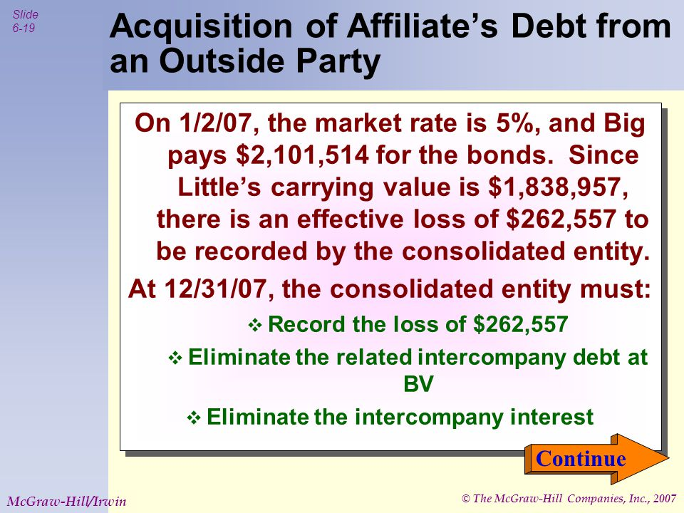© The McGraw-Hill Companies, Inc., 2007 Slide 6-20 McGraw-Hill/Irwin Acquisition of Affiliate's Debt from an Outside Party Entry B This entry is made at the end of the year that the debt is extinguished We will assume that any gains/losses from this transaction belong to the parent.