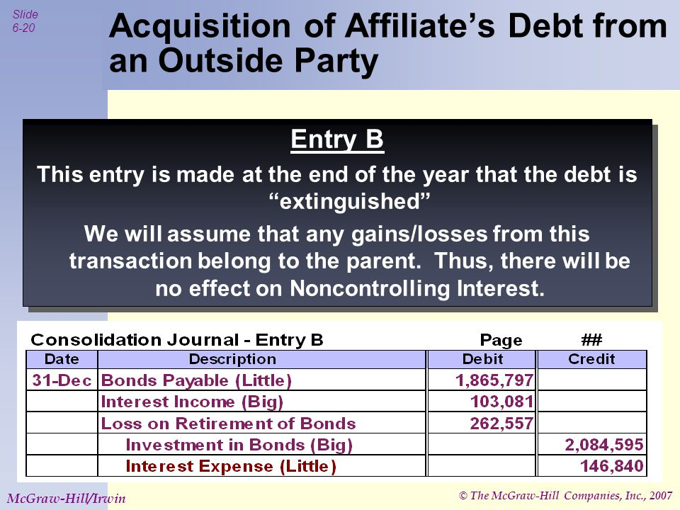 © The McGraw-Hill Companies, Inc., 2007 Slide 6-21 McGraw-Hill/Irwin Acquisition of Affiliate's Debt from an Outside Party Entry *B (Subsequent Years) Adjust the BV's of the Bonds Payable and the Investment in Bonds to reflect amortization.