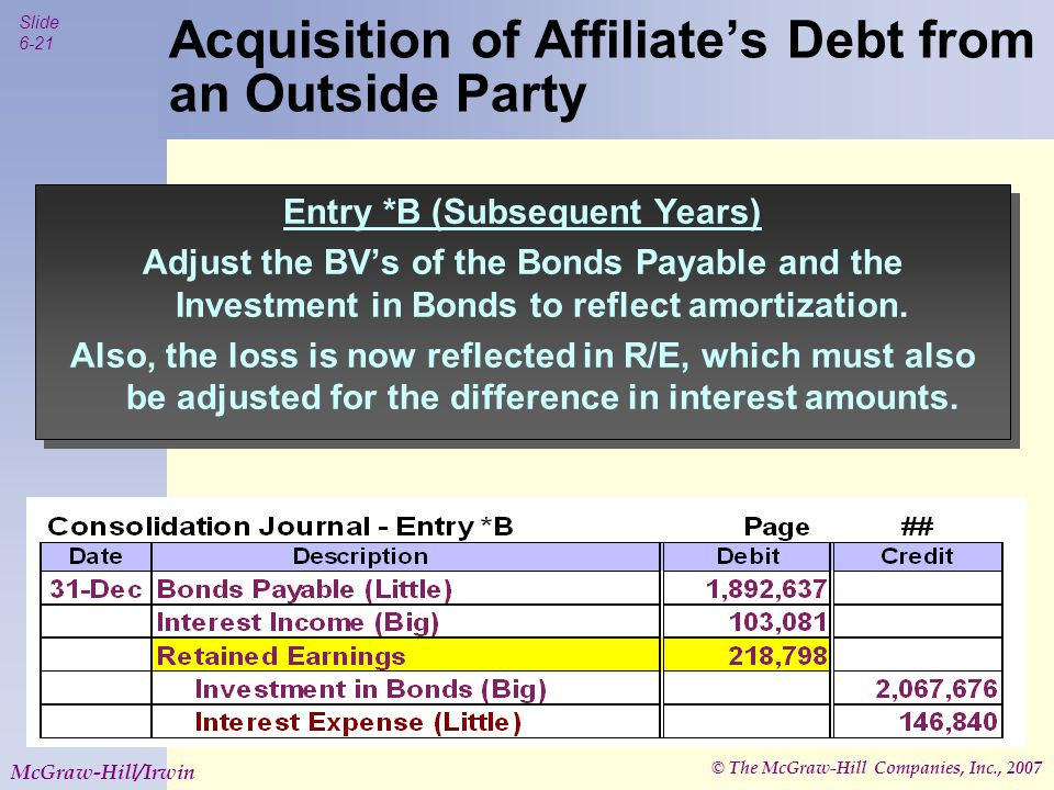 © The McGraw-Hill Companies, Inc., 2007 Slide 6-22 McGraw-Hill/Irwin Acquisition of Affiliate's Debt from an Outside Party Entry *B (Subsequent Years) Adjust the BV's of the Bonds Payable and the Investment in Bonds to reflect amortization.