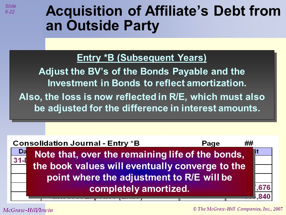 © The McGraw-Hill Companies, Inc., 2007 Slide 6-23 McGraw-Hill/Irwin The treatment of subsidiary preferred stock in the consolidated financial statements depends on whether the shares are viewed as: Debt or Equity The parent's acquisition of the preferred stock is accounted for in a manner similar to the accounting for the parent's acquisition of the subsidiary's bonds.