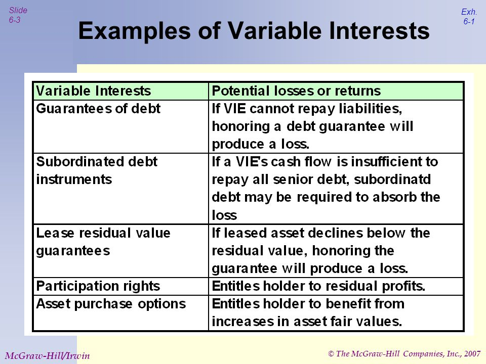 © The McGraw-Hill Companies, Inc., 2007 Slide 6-4 McGraw-Hill/Irwin Variable Interest Entities – FIN 46R Although most VIE's were established for legitimate business purposes, abuses occurred, particularly in avoiding consolidated disclosure FIN 46R, issued in December 2003, was designed to ensure appropriate accounting for these entities FIN 46R provides a broader concept of control for purposes of producing consolidated financial statements