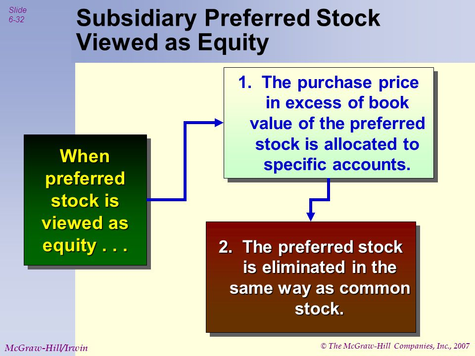 © The McGraw-Hill Companies, Inc., 2007 Slide 6-33 McGraw-Hill/Irwin Subsidiary Preferred Stock Viewed as Equity Preferred Stock is often viewed as Equity when it has rights other than a cumulative dividend, often including a conversion feature or participation rights.