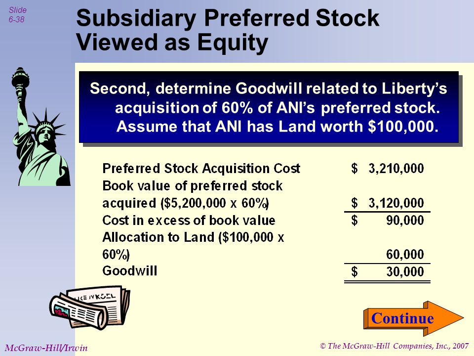 © The McGraw-Hill Companies, Inc., 2007 Slide 6-39 McGraw-Hill/Irwin Subsidiary Preferred Stock Viewed as Equity .