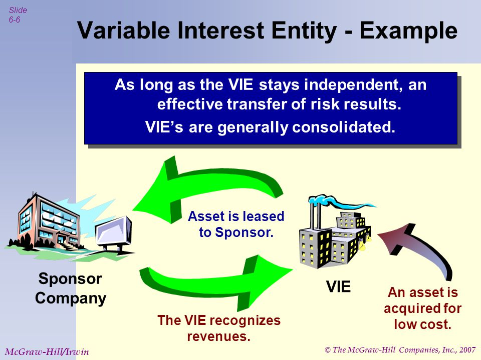 © The McGraw-Hill Companies, Inc., 2007 Slide 6-7 McGraw-Hill/Irwin Variable Interest Entities Technically, the equity investors control the VIE.