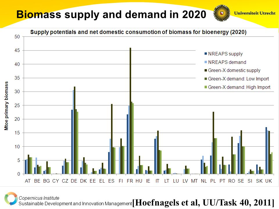 Copernicus Institute Sustainable Development and Innovation Management Simulated Biomass trade flows 2020 Low Import scenarioHigh Import scenario Year:20102011201220132014201520162017201820192020 200920152020 (pellets)Low ImportHigh ImportLow ImportHigh Import Total trade (Mtoe)1.65.46.212.617.4 Total trade (Mt wood pellet eq.)*3.812142940 Of which Intra-EU55%38%32%52%32% Of which Inter-EU45%62%68%48%68% *) Mt eq.