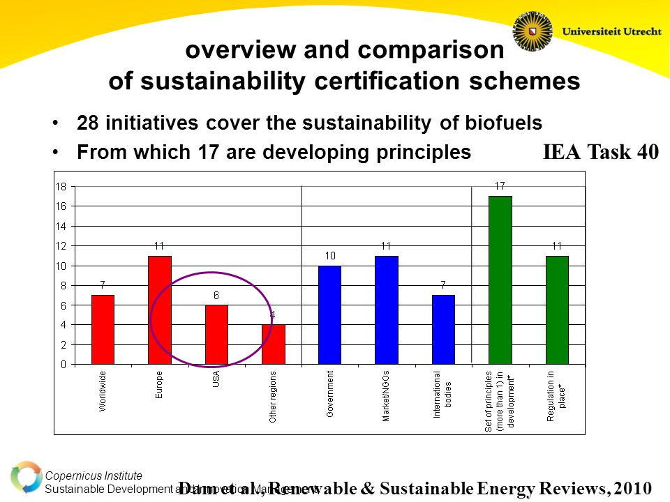 Copernicus Institute Sustainable Development and Innovation Management Copernicus Institute Sustainable Development and Innovation Operationalisation of sustainability criteria costs land availability Criteria deforestation competition with food production biodiversity soil erosion fresh water nutrient leaching pollution from chemicals employment child labour wages Impact crop management system yield quantity cost supply curve [Smeets et al., Biomass & Bioenergy, 2010]