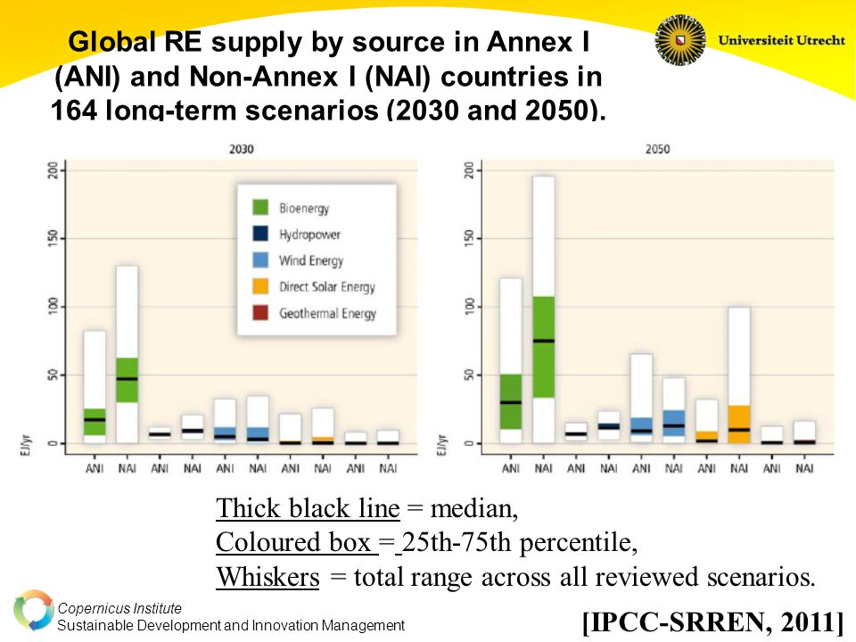 Copernicus Institute Sustainable Development and Innovation Management Global primary energy supply of biomass in 164 long-term scenarios in 2020, 2030 and 2050, grouped by different categories of atmospheric CO2 concentration level in 2100 [IPCC-SRREN, 2011]