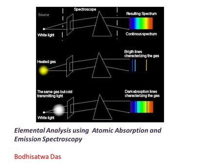 Elemental Analysis using Atomic Absorption and Emission Spectroscopy Bodhisatwa Das.