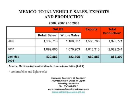 MEXICO TOTAL VEHICLE SALES, EXPORTS AND PRODUCTION 2006, 2007 and 2008 Source: Mexican Automotive Manufacturers Association (AMIA) * Automobiles and light.