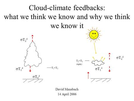 Cloud-climate feedbacks: what we think we know and why we think we know it David Mansbach 14 April 2006 T 1 <T 0 T 2 <T 0 (slightly) T24T24 T14T14.