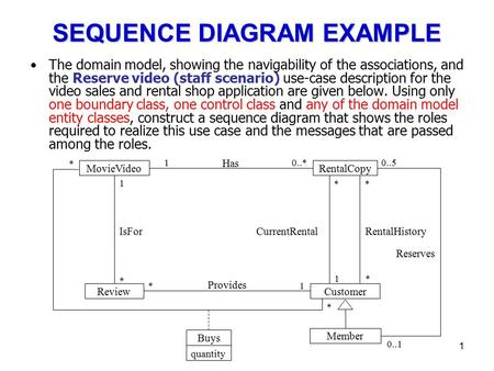 1 SEQUENCE DIAGRAM EXAMPLE The domain model, showing the navigability of the associations, and the Reserve video (staff scenario) use-case description.