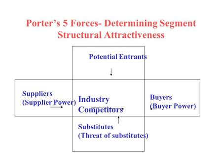 Porter's 5 Forces- Determining Segment Structural Attractiveness Industry Competitors Buyers (Buyer Power) Suppliers (Supplier Power) Substitutes (Threat.