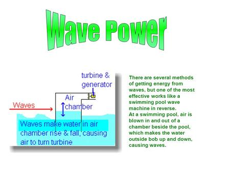 There are several methods of getting energy from waves, but one of the most effective works like a swimming pool wave machine in reverse. At a swimming.