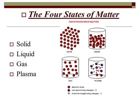 The Four States of Matter  Four States  Solid  Liquid  Gas ...