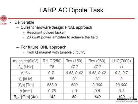 LARP AC Dipole Task Deliverable –Current hardware design: FNAL approach Resonant pulsed kicker 20 kwatt power amplifier to achieve the field –For future: