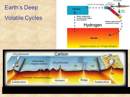 Earth's Deep Volatile Cycles Hydrogen Carbon (diagram courtesy of J Phipps-Morgan)