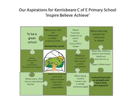 Our Aspirations for Kentisbeare C of E Primary School 'Inspire Believe Achieve' Where the children's physical and mental health are important to us 'Happy.