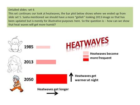 1985 2013 2050 Heatwaves get longer Heatwaves get warmer at night Heatwaves become more frequent Detailed slides: set 6 This set continues our look at.