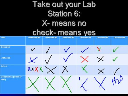 Take out your Lab Station 6: X- means no check- means yes TestUnknown #1Unknown #2Unknown #3Unknown #4Unknown #5Unknown #6 Cohesion Adhesion Solvent Conclusions.