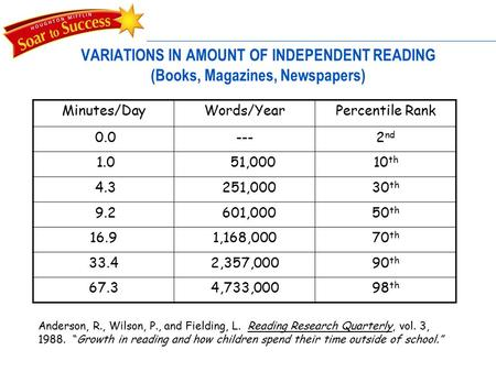 1 VARIATIONS IN AMOUNT OF INDEPENDENT READING (Books, Magazines, Newspapers) Minutes/DayWords/YearPercentile Rank 0.0---2 nd 1.0 51,00010 th 4.3 251,00030.