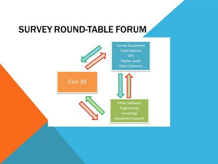 SURVEY ROUND-TABLE FORUM. How does your county work with survey data?  Surveyors work separate from Design and supply their end product to Design  Design.