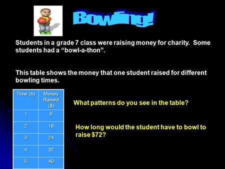 "Students in a grade 7 class were raising money for charity. Some students had a ""bowl-a-thon"". This table shows the money that one student raised for."