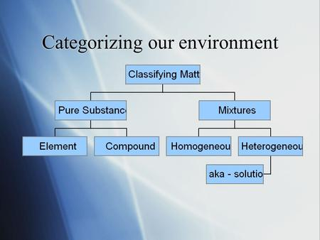 Categorizing our environment. Classifying Matter Mixtures  A physical blend of two or more substances.  Examples:  Beef stew, air - mixture of gases.
