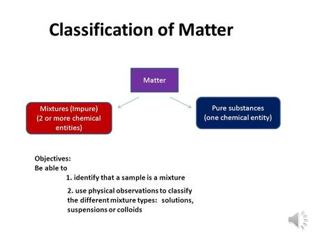 Classification of Matter Matter Mixtures (Impure) (2 or more chemical entities) Pure substances (one chemical entity) Objectives: Be able to 1. identify.