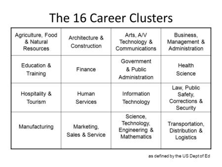 The 16 Career Clusters Agriculture, Food & Natural Resources Architecture & Construction Arts, A/V Technology & Communications Business, Management & Administration.