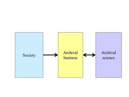 Society Archival business Archival science. Information society Data in large databases E-mail messages Word-processing New groups of users.