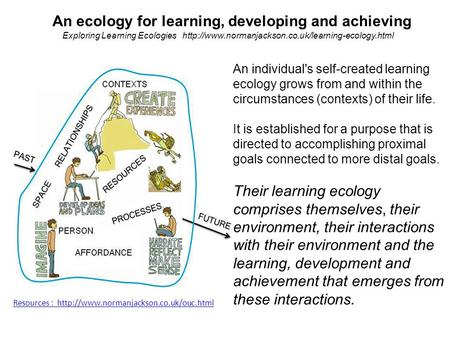 An individual's self-created learning ecology grows from and within the circumstances (contexts) of their life. It is established for a purpose that is.