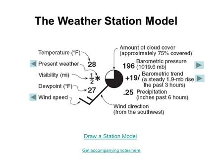 The Weather Station Model Get accompanying notes here Draw a Station Model.