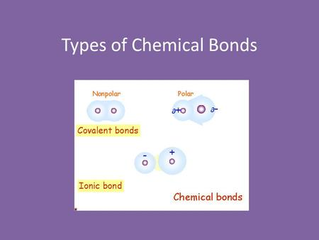 Types of Chemical Bonds. Objectives Explain why atoms join to form bonds. Explain why some atoms transfer their valence electrons to form ionic bonds,
