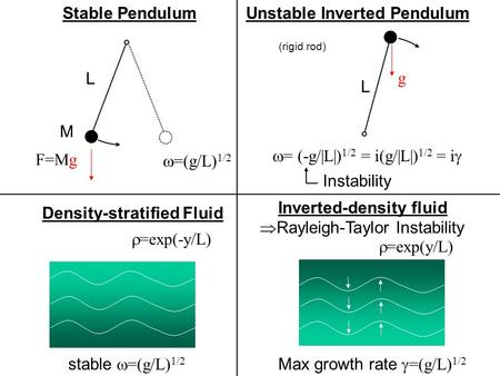 Stable Pendulum L M F=Mg  =(g/L) 1/2 Unstable Inverted Pendulum  = (-g/|L|) 1/2 = i(g/|L|) 1/2 = i  g L (rigid rod) Density-stratified Fluid stable.