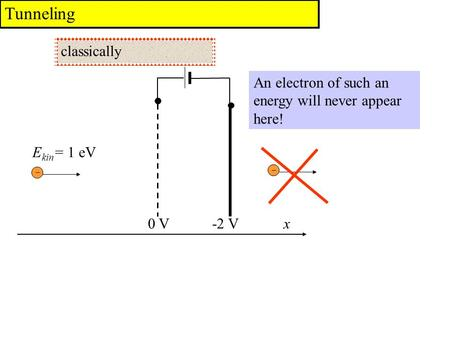 Tunneling An electron of such an energy will never appear here! classically E kin = 1 eV 0 V-2 Vx.