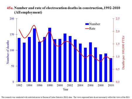 45a. Number and rate of electrocution deaths in construction, 1992-2010 (All employment) This research was conducted with restricted access to Bureau of.
