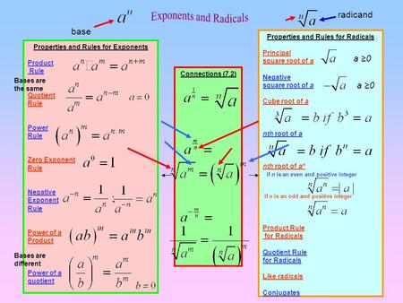 Properties and Rules for Exponents Properties and Rules for Radicals