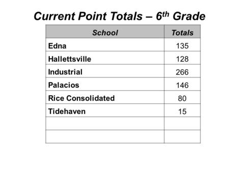 Current Point Totals – 6 th Grade SchoolTotals Edna135 Hallettsville128 Industrial266 Palacios146 Rice Consolidated80 Tidehaven15.