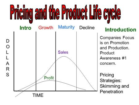 Intro Growth Maturity Decline DOLLARSDOLLARS TIME Sales Introduction Profit Companies Focus is on Promotion and Production. Product Awareness #1 concern.
