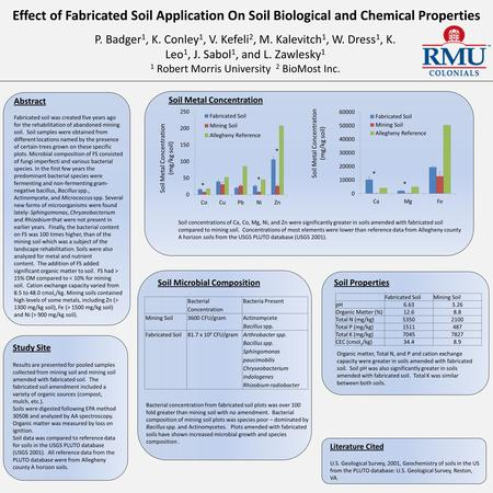 Effect of Fabricated Soil Application On Soil Biological and Chemical Properties P. Badger 1, K. Conley 1, V. Kefeli 2, M. Kalevitch 1, W. Dress 1, K.