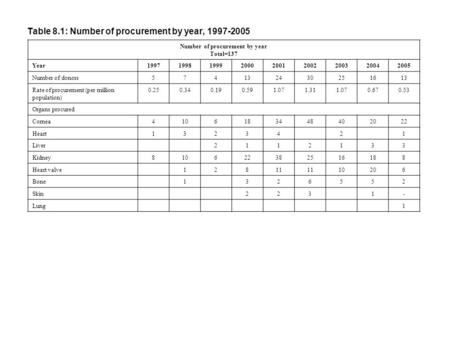 Table 8.1: Number of procurement by year, 1997-2005 Number of procurement by year Total=137 Year199719981999200020012002200320042005 Number of donors574132430251613.